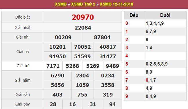 Tổng hợp kết quả xsmb ngày 13/11 phân tích cầu lô