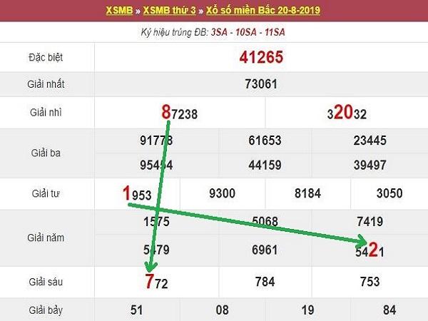 Bảng phân tích KQXSMB ngày 21/08 chuẩn xác