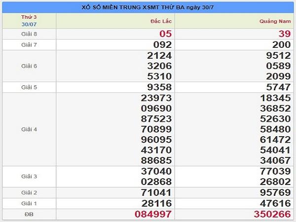Thống kê nhận định DDKQXSMT ngày 06/08 từ các chuyên gia
