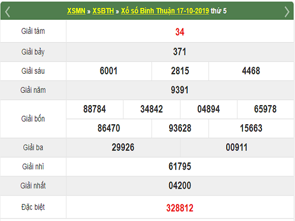 Phân tích kết quả xổ số Bình Thuận 24-10-2019