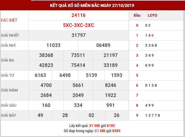 Dự đoán kết quả XSMB Vip ngày 28/10/2019