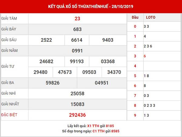 Thống kê SX Thừa Thiên Huế thứ 2 ngày 04-11-2019