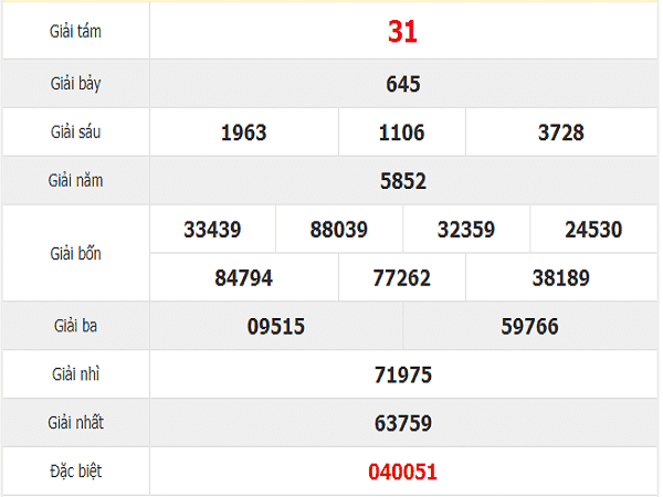 Phân tích chốt dự đoán kqxs quảng nam ngày 03/12