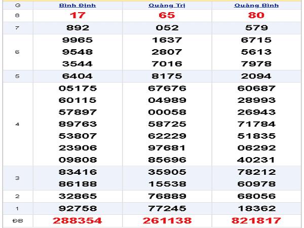 Tổng hợp dự đoán xsmt ngày 12/12 chuẩn