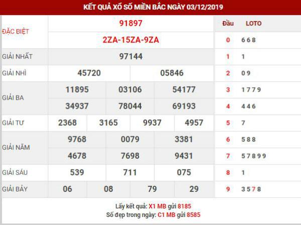 Dự đoán kết quả XSMB Vip ngày 04/12/2019