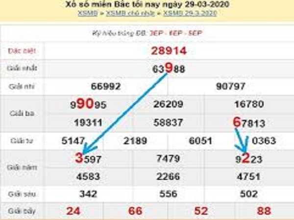 Bảng KQXSMB- Thống kê xổ số miền bắc ngày 30/03/2020