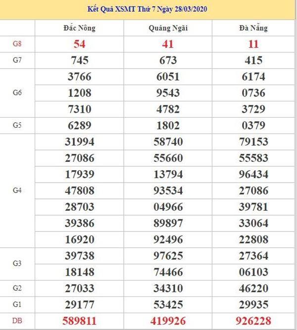Dự đoán XSMT 25/4/2020 - KQXS miền Trung thứ 7