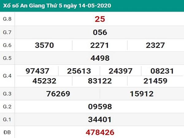 Bảng KQXSAG-Thống kê lô tô xổ số an giang ngày 21/05 của các chuyên gia
