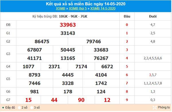 Soi cầu XSMB 15/5/2020 cùng các chuyên gia xổ số