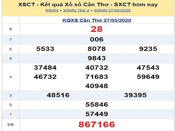 Phân tích KQXSCT - xổ số cần thơ ngày 03/06 hôm nay