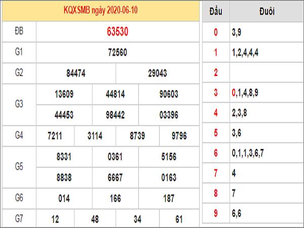 Bảng KQXSMB- Nhận định xổ số miền bắc ngày 11/06 hôm nay