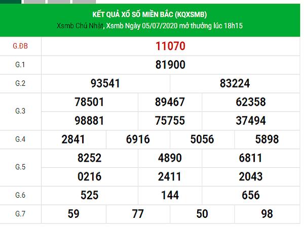 Bảng KQXSMB- Phân tích xổ số miền bắc ngày 06/07 hôm nay