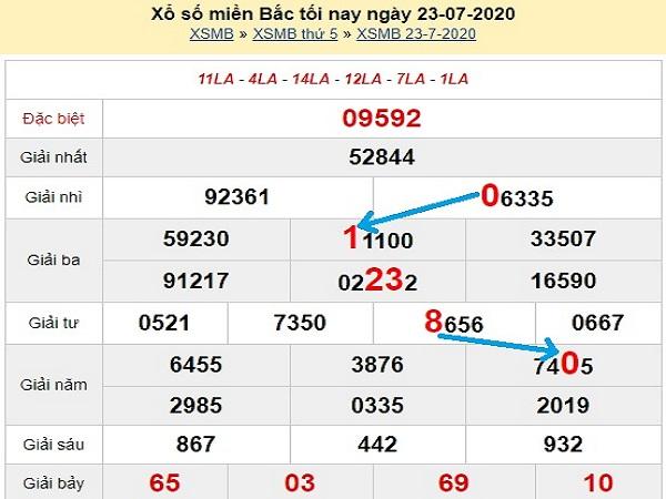 Bảng KQXSMB- Phân tích xổ số miền bắc ngày 24/07/2020