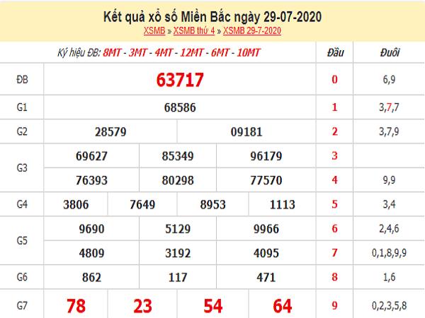 Bảng KQXSMB- Phân tích xổ số miền bắc ngày 30/07 của chúng tôi
