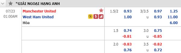 Tỷ lệ kèo giữa Man Utd vs West Ham