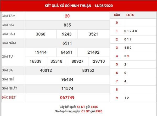 Thống kê xổ số Ninh Thuận thứ 6 ngày 21-8-2020