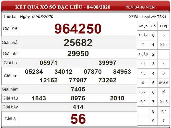 Thống kê KQXSBL-xổ số bạc liêu thứ 3 ngày 11/08 xác suất trúng lớn