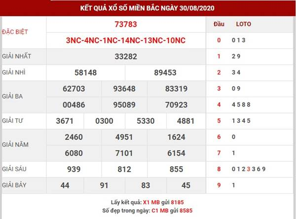 Thống kê kết quả XSMB thứ 2 ngày 31-8-2020