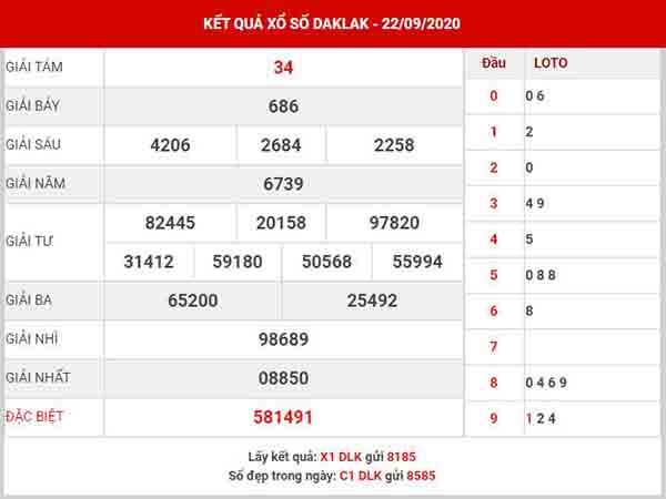Thống kê XSDLK ngày 29/9/2020