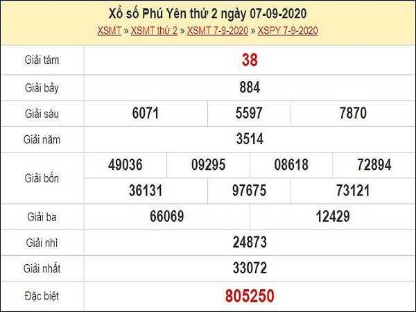 Phân tích KQXSPY- xổ số phú yên thứ 2 ngày 14/09/2020 chuẩn xác