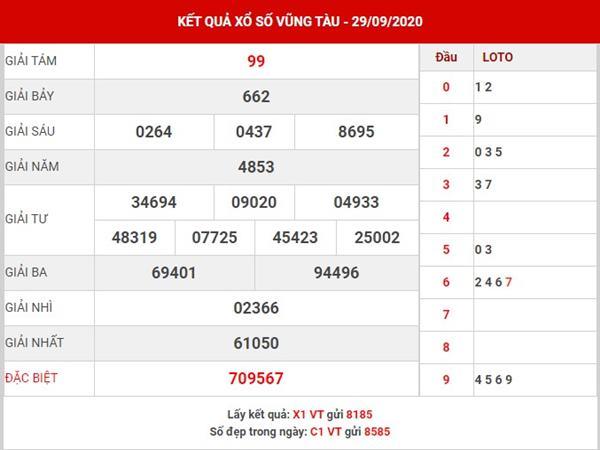 Thống kê cặp lô đẹp XS Vũng Tàu thứ 3 ngày 6-10-2020