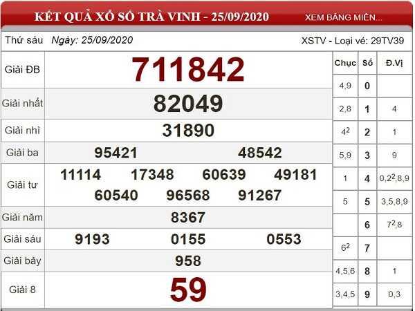 Nhận định KQXSTV ngày 02/10/2020- xổ số trà vinh chắc trúng