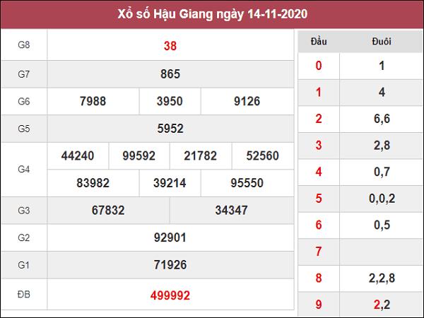 Nhận định KQXSHG ngày 21/11/2020- xổ số hậu giang