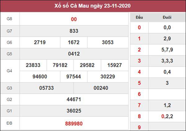 Phân tích XSCM 30/11/2020 chốt đầu đuôi giải đặc biệt thứ 2