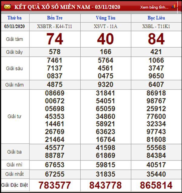 Thống kê KQXSMN 10/11/2020 chốt bạch thủ lô miền Nam thứ 3