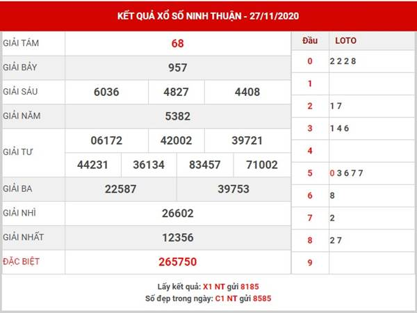 Thống kê xổ số Ninh Thuận thứ 6 ngày 4/12/2020