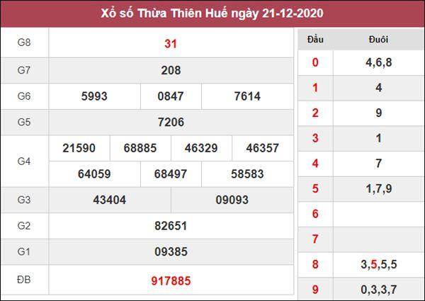 Nhận định KQXS Thừa Thiên Huế 28/12/2020 chốt số đẹp XSTTH thứ 2