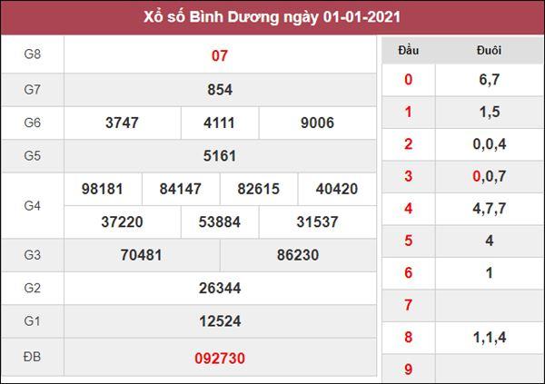Thống kê XSBD 8/1/2021 tổng hợp những cặp lô đẹp hôm nay