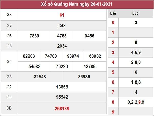 Nhận định XSQNM 2/2/2021