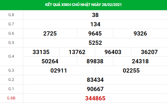 Soi cầu dự đoán XS Khánh Hòa Vip ngày 03/03/2021