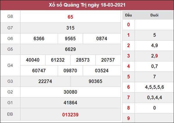 Dự đoán XSQT 25/3/2021 thứ 5 chuẩn xác cùng cao thủ