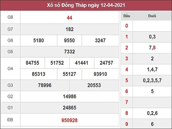 Dự đoán xổ số Đồng Tháp 19/4/2021