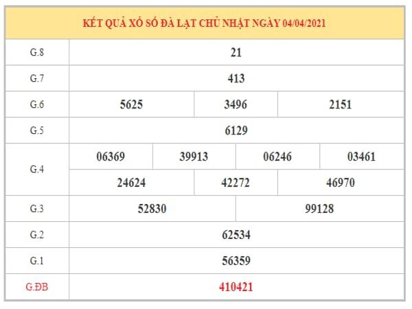 Phân tích KQXSDL ngày 11/4/2021 dựa trên kết quả kì trước