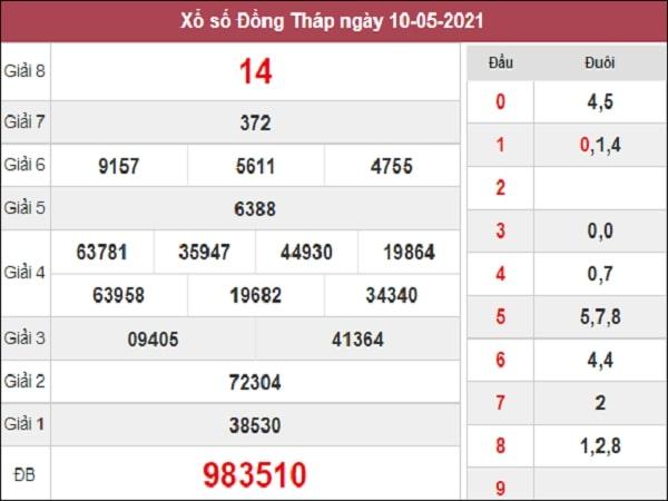 Dự đoán xổ số Đồng Tháp 17/5/2021