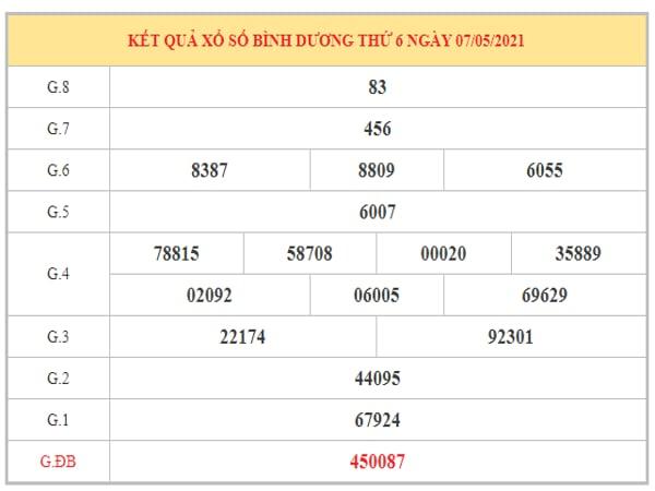 Nhận định KQXSBD ngày 14/5/2021 dựa trên kết quả kì trước