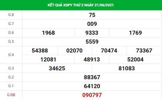 Soi cầu dự đoán xổ số Phú Yên 28/6/2021 chính xác