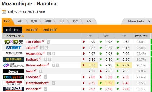 Kèo bóng đá giữa Mozambique vs Namibia