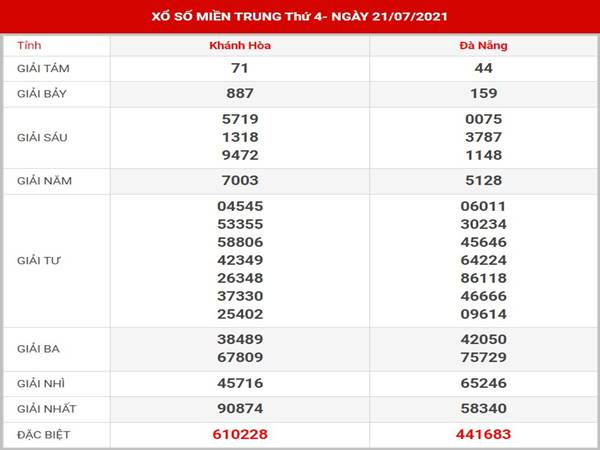 Thống kê kết quả XSMT thứ 4 ngày 11/8/2021