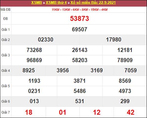 Nhận định SXMB 23/9/2021 tham khảo chốt số tỷ lệ cao