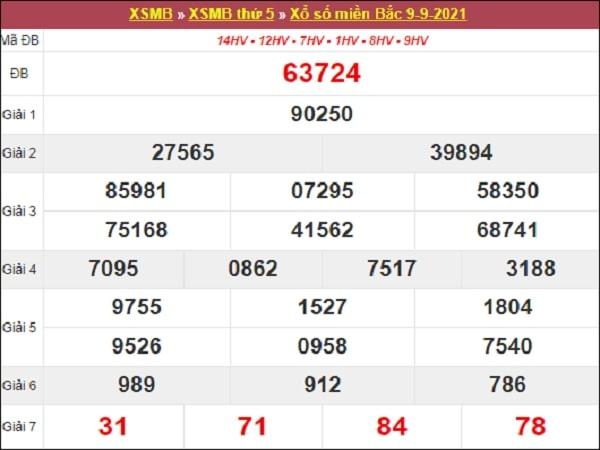 Nhận định XSMB 10-09-2021